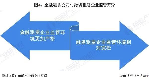 图4:金融租赁公司与融资租赁企业监管差异