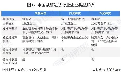 图1:中国融资租赁行业企业类型解析
