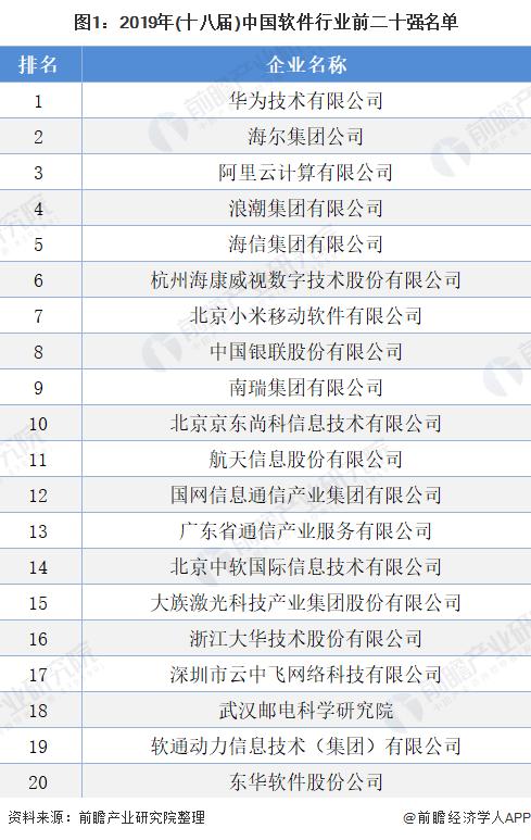 图1:2019年(十八届)中国软件行业前二十强名单
