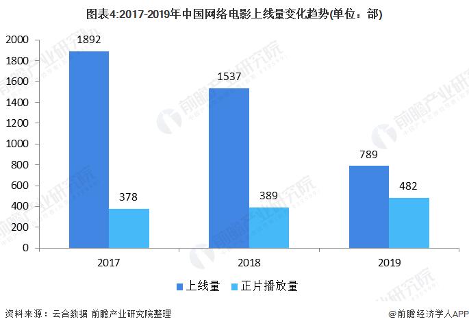 图表4:2017-2019年中国网络电影上线量变化趋势(单位:部)