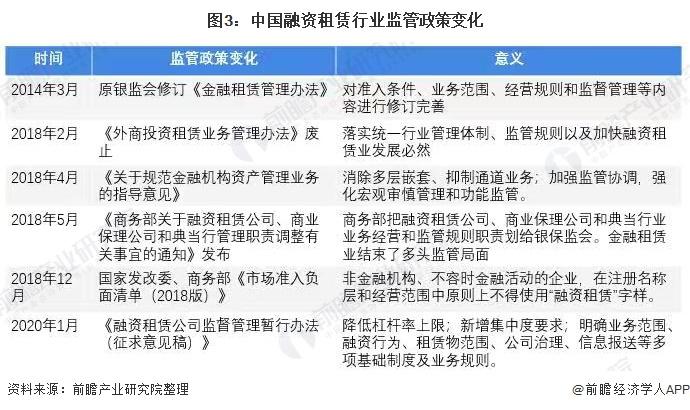 图3:中国融资租赁行业监管政策变化