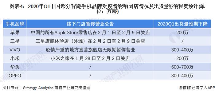 圖表4:2020年Q1中國部分智能手機品牌受疫情影響閉店情況及出貨量影響程度預計(單位:萬部)