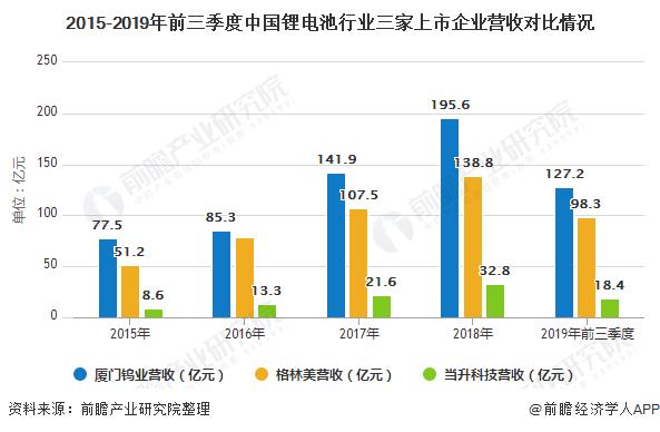 2015-2019年前三季度中国锂电池行业三家上市企业营收对比情况