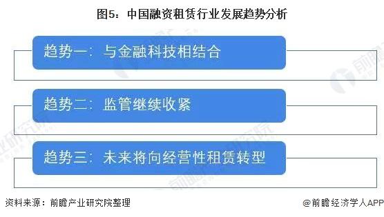 图5:中国融资租赁行业发展趋势分析