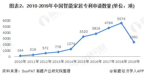 图表2:2010-2019年中国智能家居专利申请数量(单位:项)