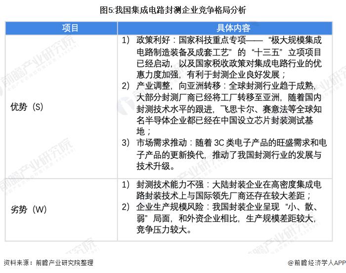 图5:我国集成电路封测企业竞争格局分析