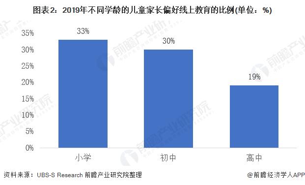 图表2:2019年不同学龄的儿童家长偏好线上教育的比例(单位:%)