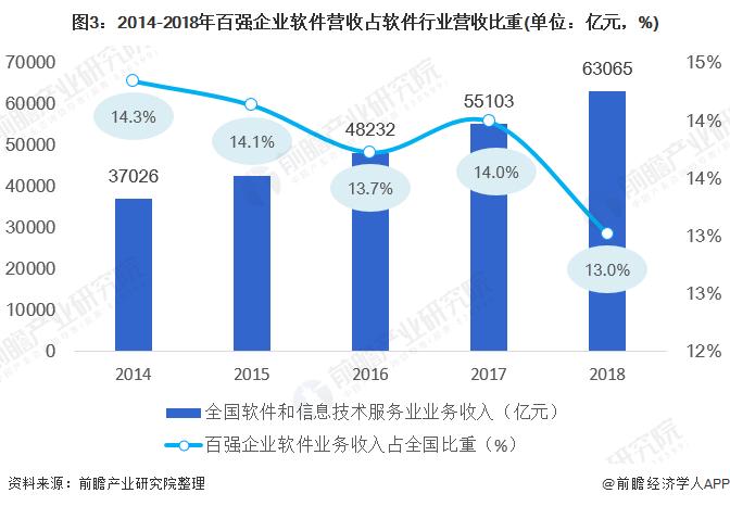 图3:2014-2018年百强企业软件营收占软件行业营收比重(单位:亿元,%)