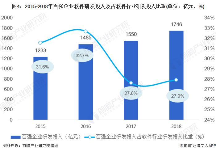 图4:2015-2018年百强企业软件研发投入及占软件行业研发投入比重(单位:亿元,%)