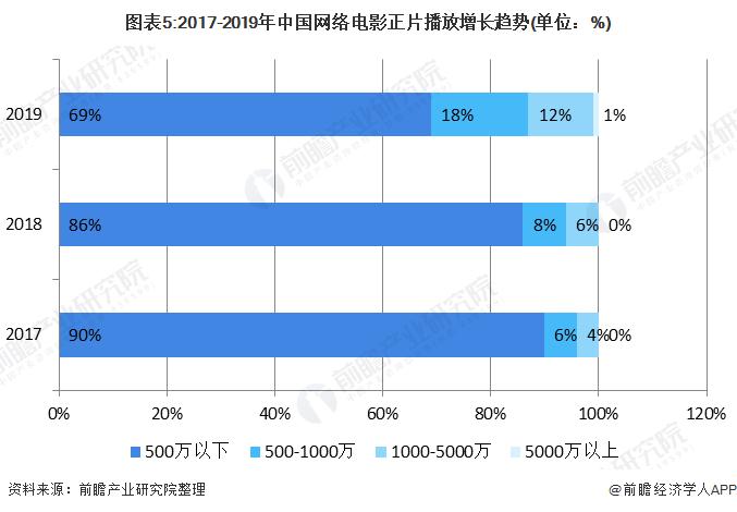 图表5:2017-2019年中国网络电影正片播放增长趋势(单位:%)
