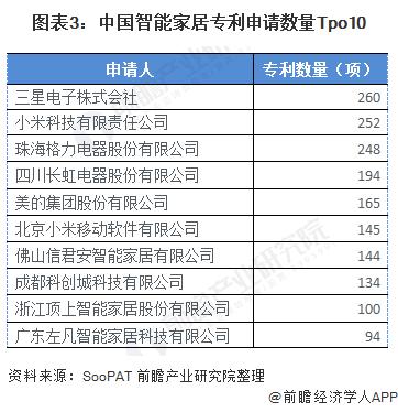 图表3:中国智能家居专利申请数量Tpo10