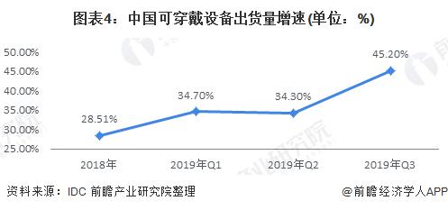图表4:中国可穿戴设备出货量增速(单位:%)