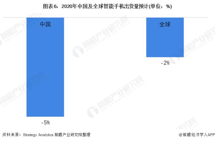 圖表6:2020年中國及全球智能手機出貨量預計(單位:%)