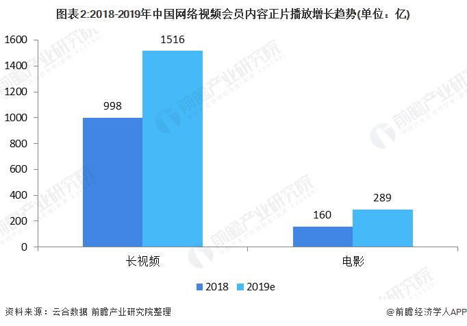 图表2:2018-2019年中国网络视频会员内容正片播放增长趋势(单位:亿)