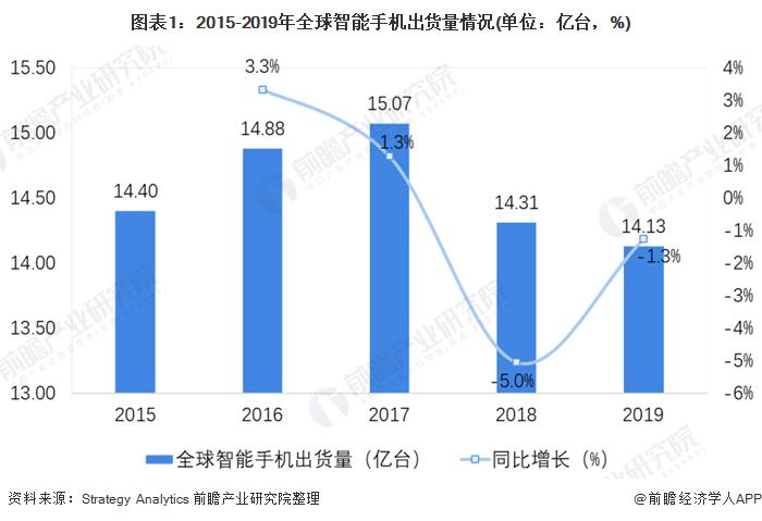 圖表1:2015-2019年全球智能手機出貨量情況(單位:億臺,%)