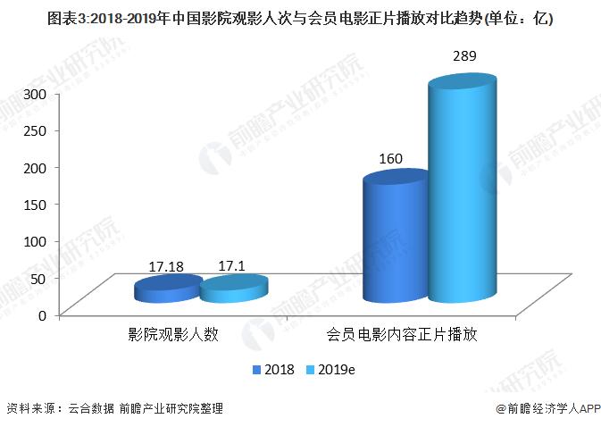 图表3:2018-2019年中国影院观影人次与会员电影正片播放对比趋势(单位:亿)