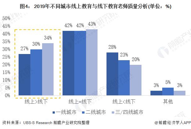 图4: 2019年不同城市线上教育与线下教育老师质量分析(单位:%)
