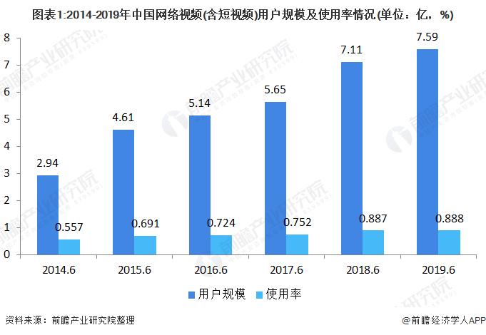 图表1:2014-2019年中国网络视频(含短视频)用户规模及使用率情况(单位:亿,%)