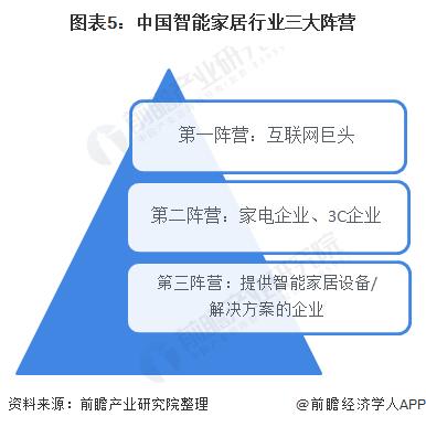 图表5:中国智能家居行业三大阵营