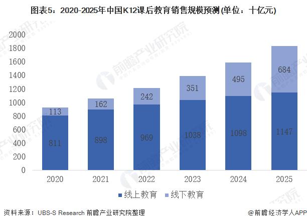 图表5:2020-2025年中国K12课后教育销售规模预测(单位:十亿元)
