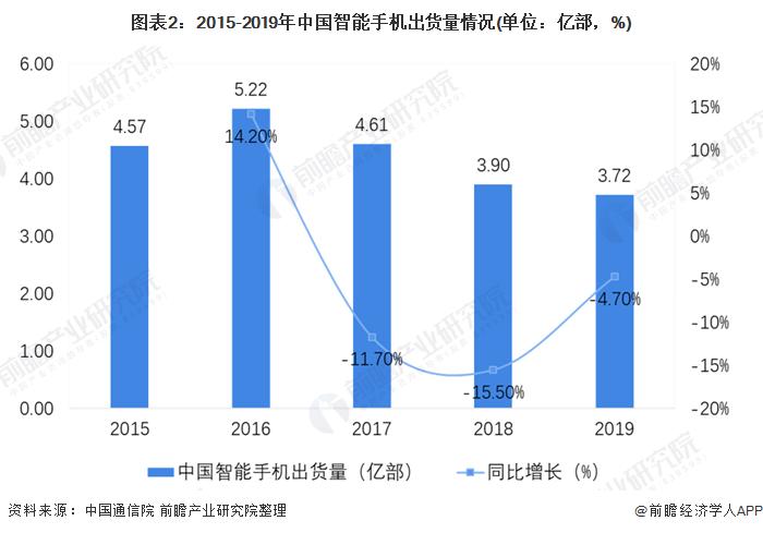 圖表2:2015-2019年中國智能手機出貨量情況(單位:億部,%)