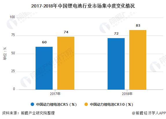 2017-2018年中国锂电池行业市场集中度变化情况