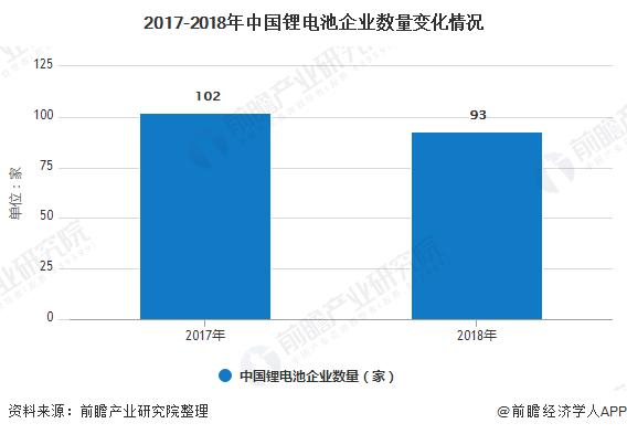 2017-2018年中国锂电池企业数量变化情况