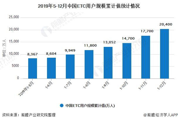 2019年5-12月中国ETC用户规模累计值统计情况