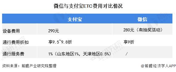 微信与支付宝ETC费用对比情况