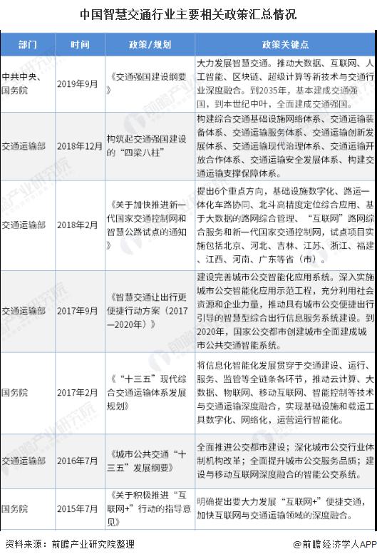 2020年中国智慧交通行业市场现状及发展趋势分析 行业单一发展向融合发展转变