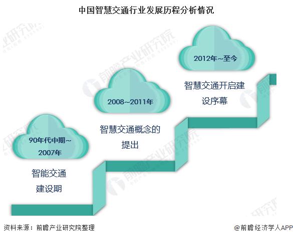 中国智慧交通行业发展历程分析情况