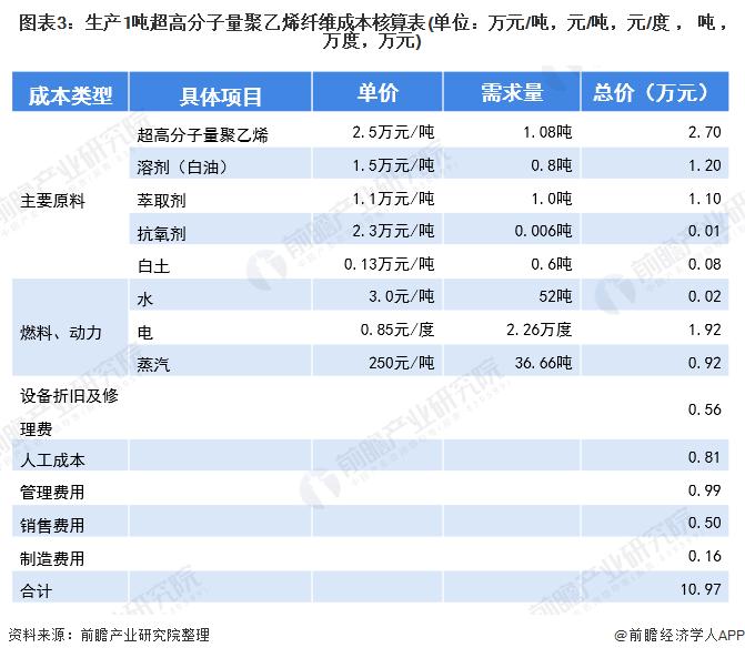 图表3:生产1吨超高分子量聚乙烯纤维成本核算表(单位:万元/吨,元/吨,元/度,吨,万度,万元)
