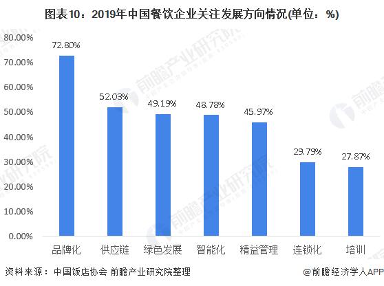 图表10:2019年中国餐饮企业关注发展方向情况(单位:%)