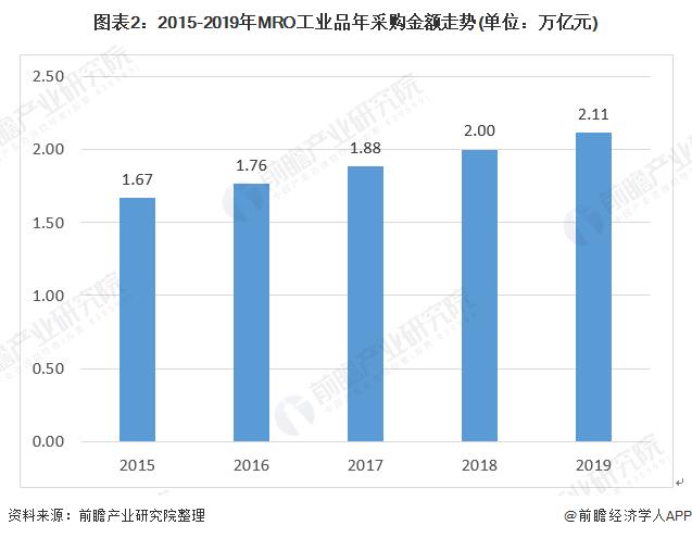 图表2:2015-2019年MRO工业品年采购金额走势(单位:万亿元)