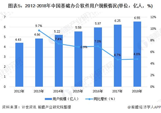 图表5:2012-2018年中国基础办公软件用户规模情况(单位:亿人,%)