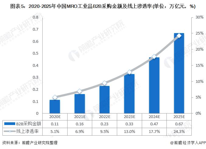 图表5:2020-2025年中国MRO工业品B2B采购金额及线上渗透率(单位:万亿元,%)