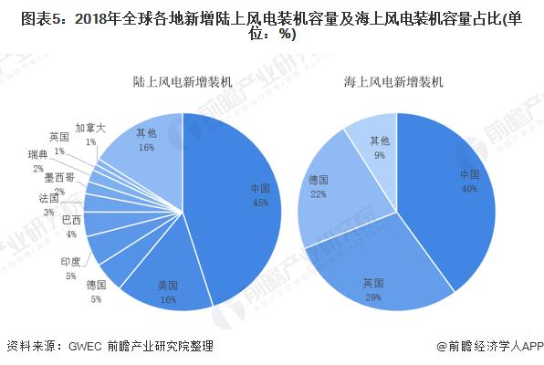 图表5:2018年全球各地新增陆上风电装机容量及海上风电装机容量占比(单位:%)