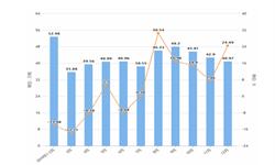 2019年1-12月内蒙古农用氮磷钾化肥产量及增长情况分析