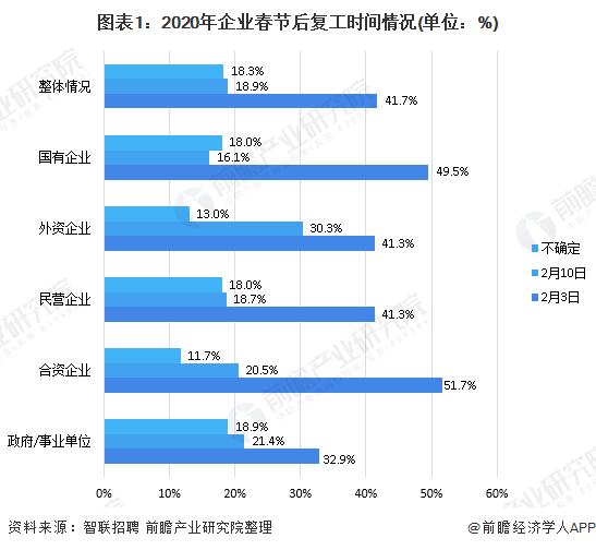 图表1:2020年企业春节后复工时间情况(单位:%)