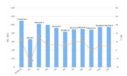 2019年11月我国<em>体育用品</em>出口金额为1014489万美金