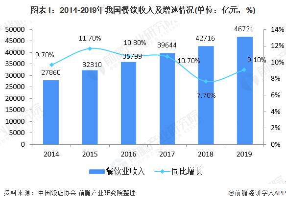图表1:2014-2019年我国餐饮收入及增速情况(单位:亿元,%)