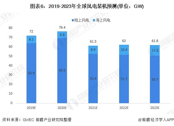 图表6:2019-2023年全球风电装机预测(单位:GW)