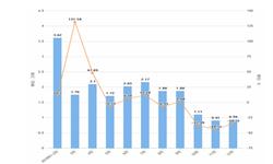 2019年12月辽宁省<em>磷矿</em>石产量及增长情况分析