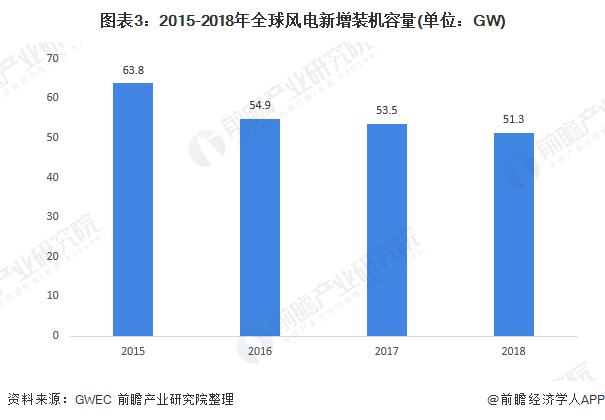 图表3:2015-2018年全球风电新增装机容量(单位:GW)
