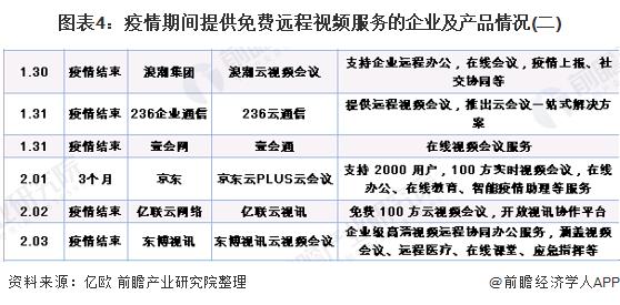 图表4:疫情期间提供免费远程视频服务的企业及产品情况(二)