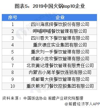 图表5:2019中国火锅top10企业