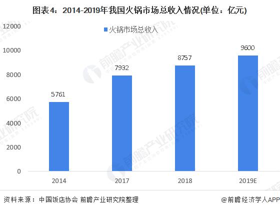 图表4:2014-2019年我国火锅市场总收入情况(单位:亿元)