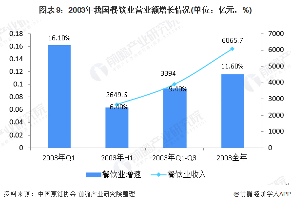 图表9:2003年我国餐饮业营业额增长情况(单位:亿元,%)
