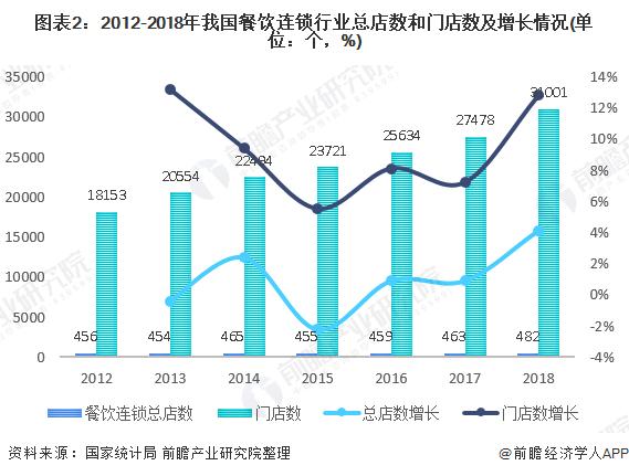 图表2:2012-2018年我国餐饮连锁行业总店数和门店数及增长情况(单位:个,%)