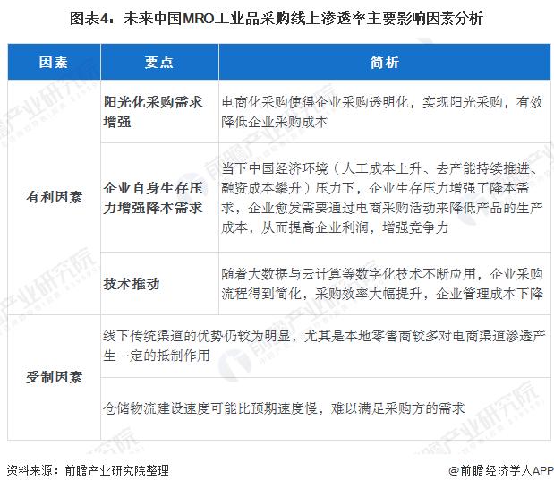 图表4:未来中国MRO工业品采购线上渗透率主要影响因素分析